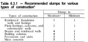 Table 6.3.1 - Recommended slumps for various types of construction