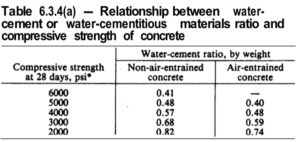 Table 6.3.4(a) - Relationship between water-cement or water-cementitious materials ratio and compressive strength of concrete