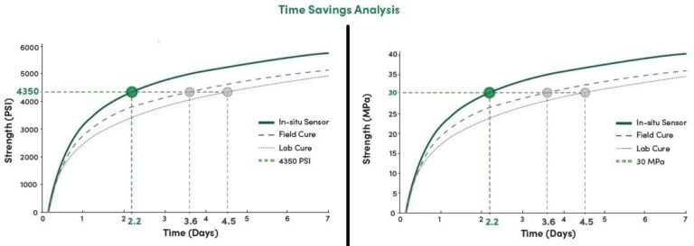 Time cost savings of the maturity method - Copy