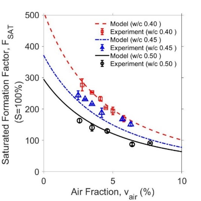 Figure 2. Predicted formation factors of OPC concrete systems.