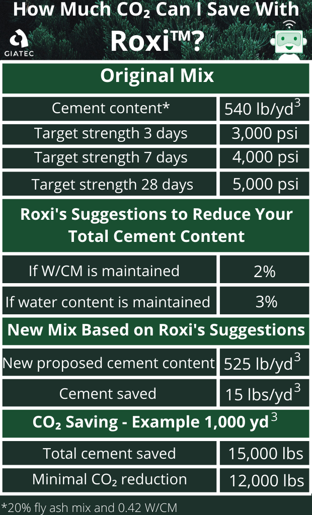 Table showing how much cement Roxi would suggest to save. This could result in 12,000 lbs of CO2 saved for 1,000 yd3 of concrete.